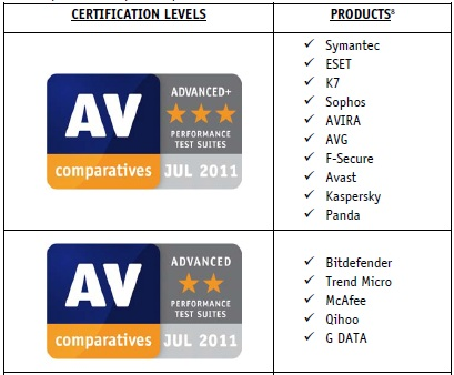 av-performance-aug-2011