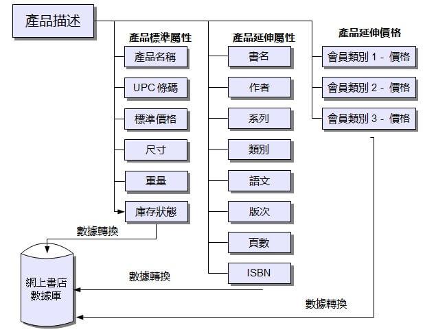 網上商店系統-數據轉換