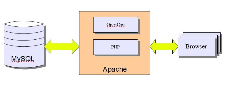 網上商店系統-database