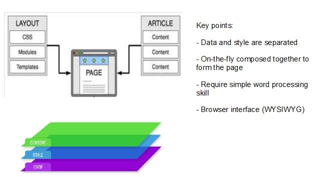 網站制作 內容管理系統