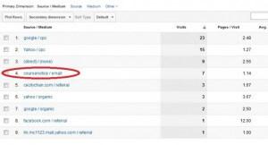 利用 Google Analytics 追蹤電郵推廣活動