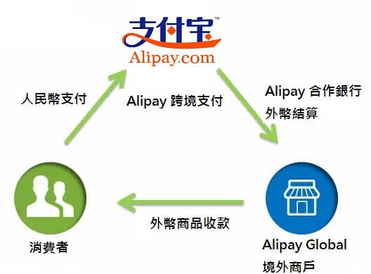 alipay-crossboarder
