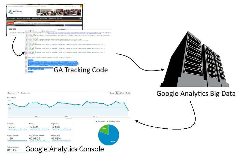 Google Analytics 基本概念