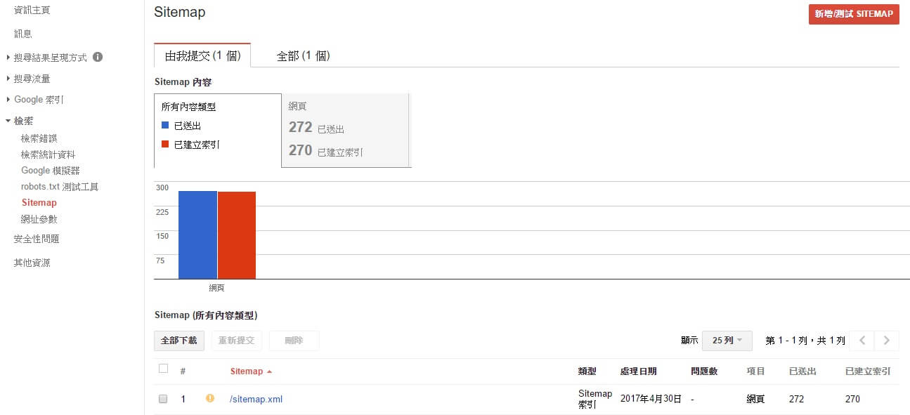 Search Console 網站地圖