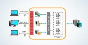 電郵推廣使用第三方 SMTP伺服器,避免被服務商封鎖
