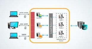 SMTP 伺服器