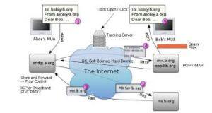 電郵發送機制詳細解說 - 什麼是 SMTP 服務器