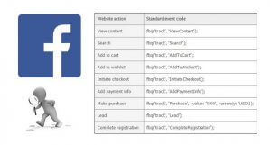 Facebook Pixel 像素追蹤機制概念與安裝操作