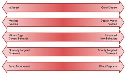 iab-原生廣告-framework