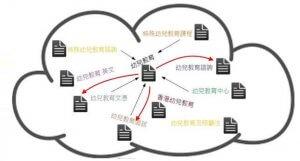 SEO內部連結 | 有助提升 UX, 鎖定主題關鍵字和減少競食