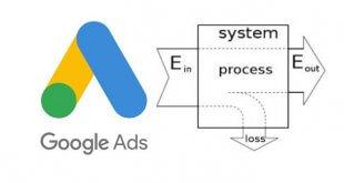 關鍵字廣告效益