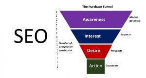 何謂 SEO 行銷?內容行銷 + SEO優化 → 帶動人流,將訪問者轉化為客戶