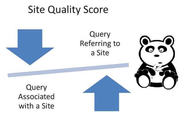Panda Quality Score