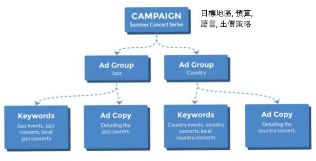 campaign vs ad group
