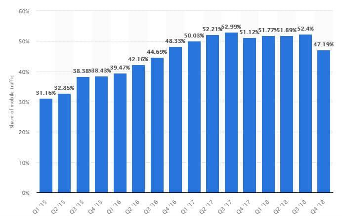 手機 Mobile SEO market share