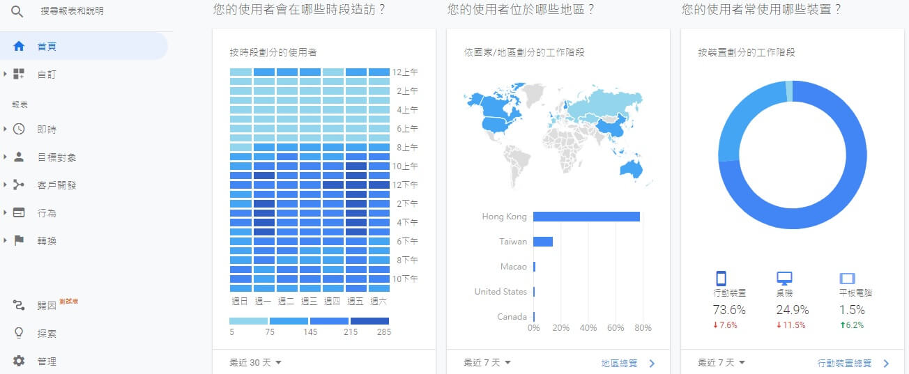 網站推廣 Google Analytics